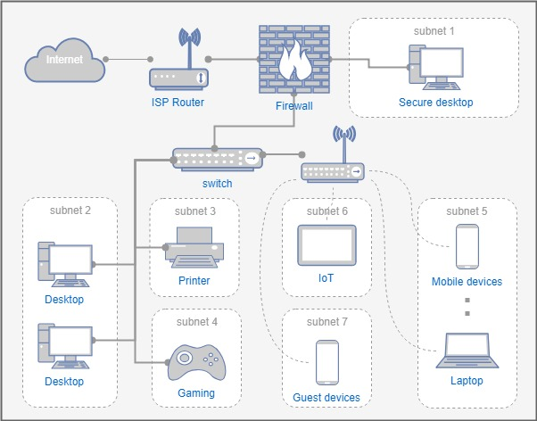 Home network with subnets