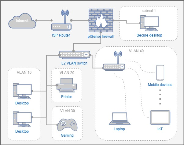 Setup VLAN subnets for home network - NetOSec