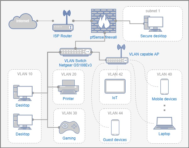 Wireless Home Network Diagram Ids Wiring Diagram Ops