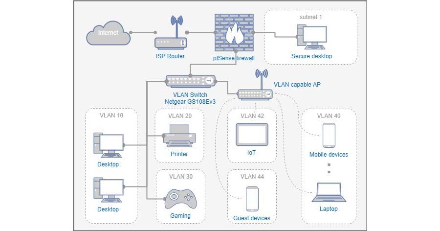 Setup Wi Fi Vlan Subnets For Home Network Netosec